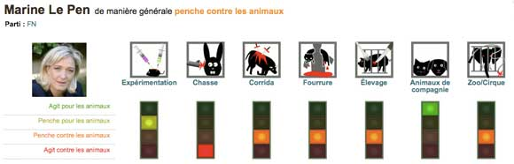 Marine Le Pen et les animaux